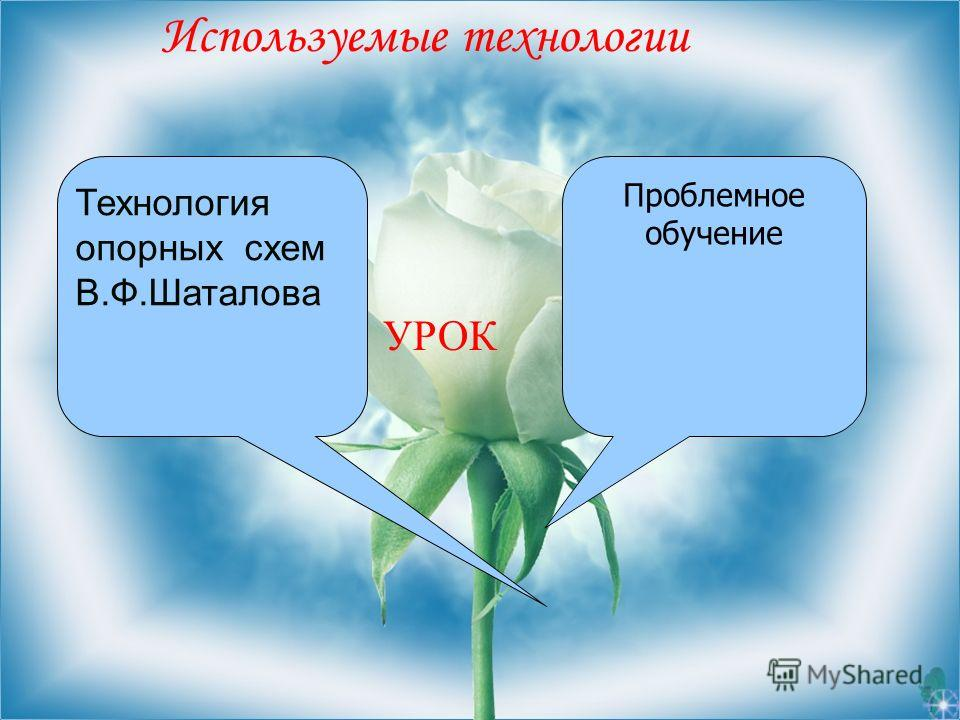 Используемые технологии УРОК Проблемное обучение Технологияопорных схемВ.Ф.Шаталова