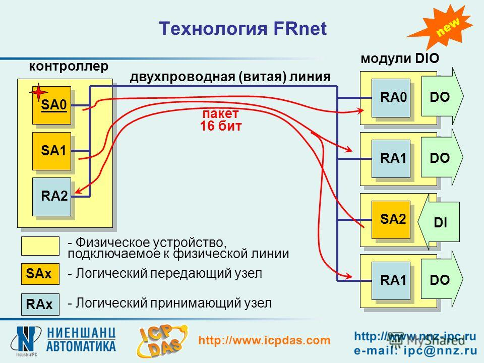 http://www.icpdas.com Технология FRnet SA0 SA1 RA2 RA1 SA2 RA0 RA1 DO DI DO SAx RAx - Физическое устройство, подключаемое к физической линии двухпроводная (витая) линия - Логический принимающий узел - Логический передающий узел контроллер модули DIO