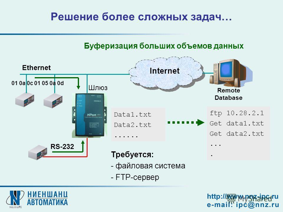 Решение более сложных задач… Буферизация больших объемов данных Data1.txt Data2.txt...... Ethernet 01 0a 0c 01 05 0a 0d RS-232 Internet ftp 10.28.2.1 Get data1.txt Get data2.txt.... Шлюз Требуется: - файловая система - FTP-сервер Remote Database