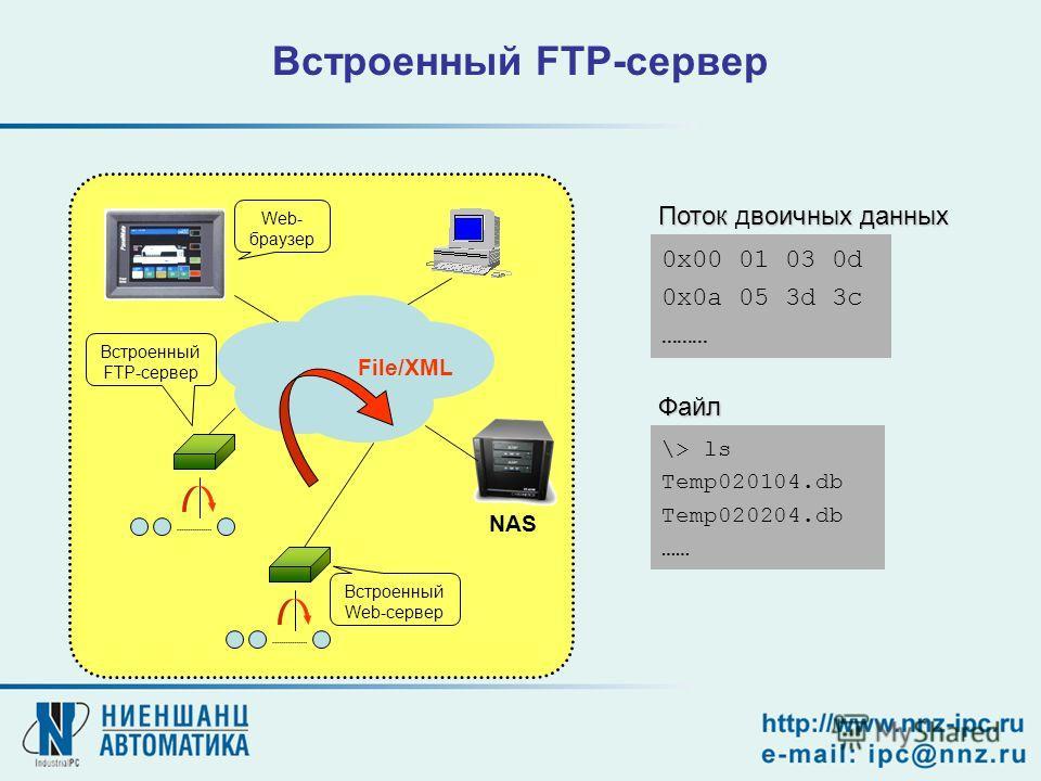 Встроенный FTP-сервер 0x00 01 03 0d 0x0a 05 3d 3c ……… Потоквоичных данных Поток двоичных данных \> ls Temp020104.db Temp020204.db …… Файл NAS Встроенный Web-сервер Web- браузер File/XML Встроенный FTP-сервер