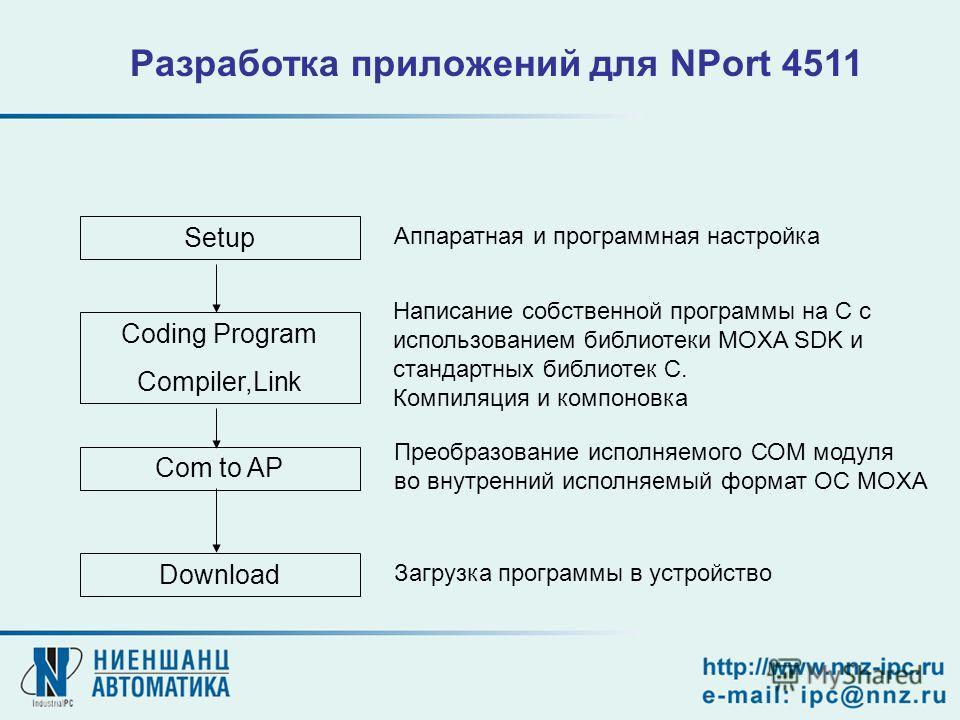 Com to AP Download Setup Coding Program Compiler,Link Разработка приложений для NPort 4511 Аппаратная и программная настройка Написание собственной программы на C с использованием библиотеки MOXA SDK и стандартных библиотек С. Компиляция и компоновка