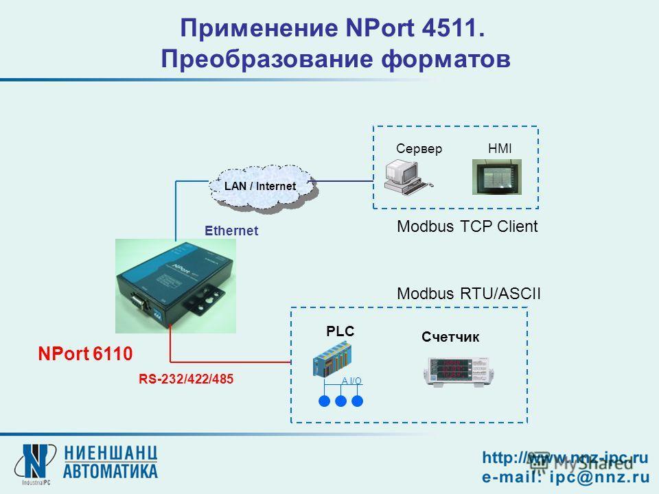 Modbus RTU/ASCII Modbus TCP Client LAN / Internet Ethernet RS-232/422/485 PLC Счетчик A I/O NPort 6110 СерверHMI Применение NPort 4511. Преобразование форматов