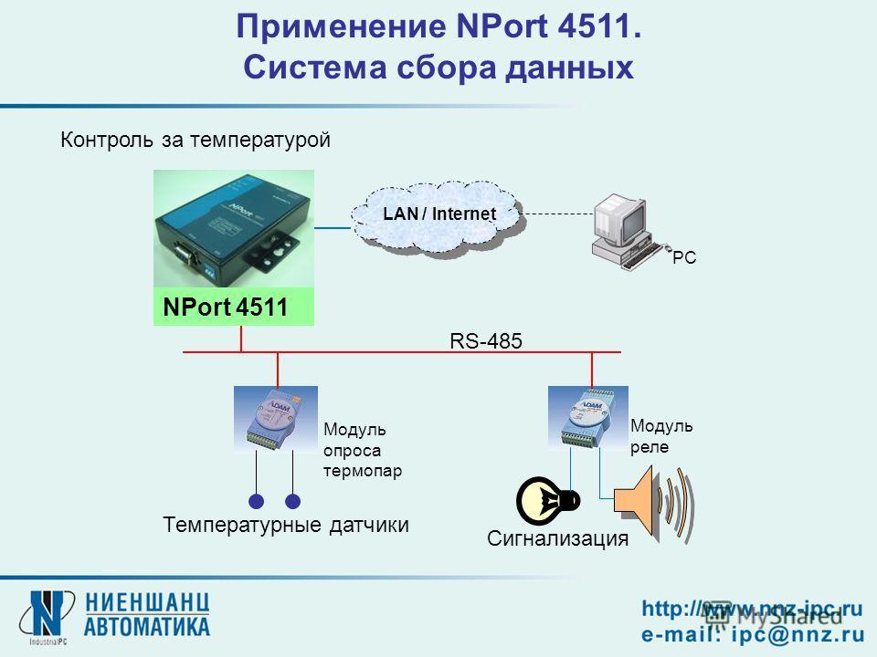 Front-End PC RS-485 Модуль реле Модуль опроса термопар Сигнализация LAN / Internet PC NPort 4511 Применение NPort 4511. Система сбора данных Температурные датчики Контроль за температурой