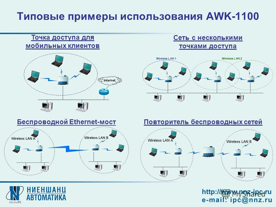 Повторитель беспроводных сетейБеспроводной Ethernet-мост Точка доступа для мобильных клиентов Сеть с несколькими точками доступа Типовые примеры использования AWK-1100