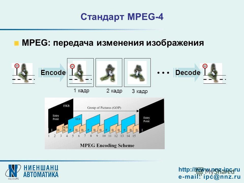 MPEG: передача изменения изображения Encode 1 кадр 2 кадр 3 кадр Decode Стандарт MPEG-4