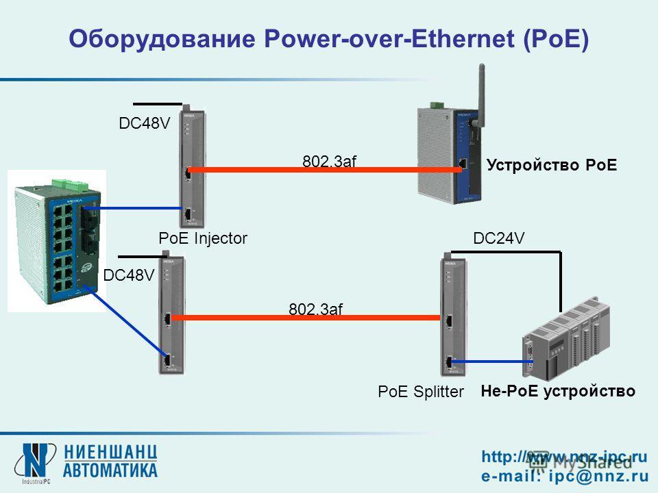 Оборудование Power-over-Ethernet (PoE) PoE Injector PoE Splitter 802.3af DC24V DC48V Устройство PoE Не-PoE устройство DC48V