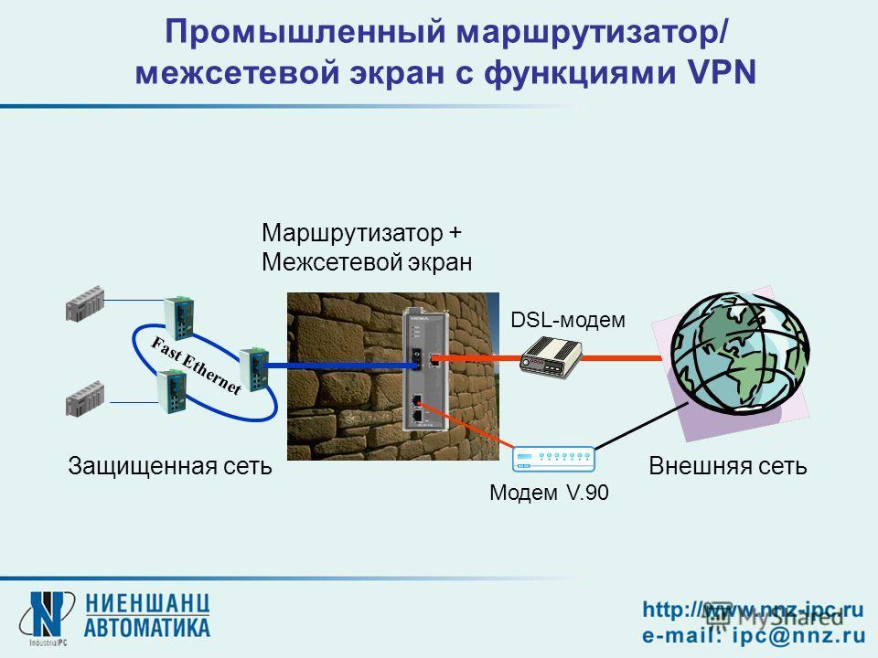 Промышленный маршрутизатор/ межсетевой экран с функциями VPN Fast Ethernet Маршрутизатор + Межсетевой экран Защищенная сетьВнешняя сеть DSL-модем Модем V.90