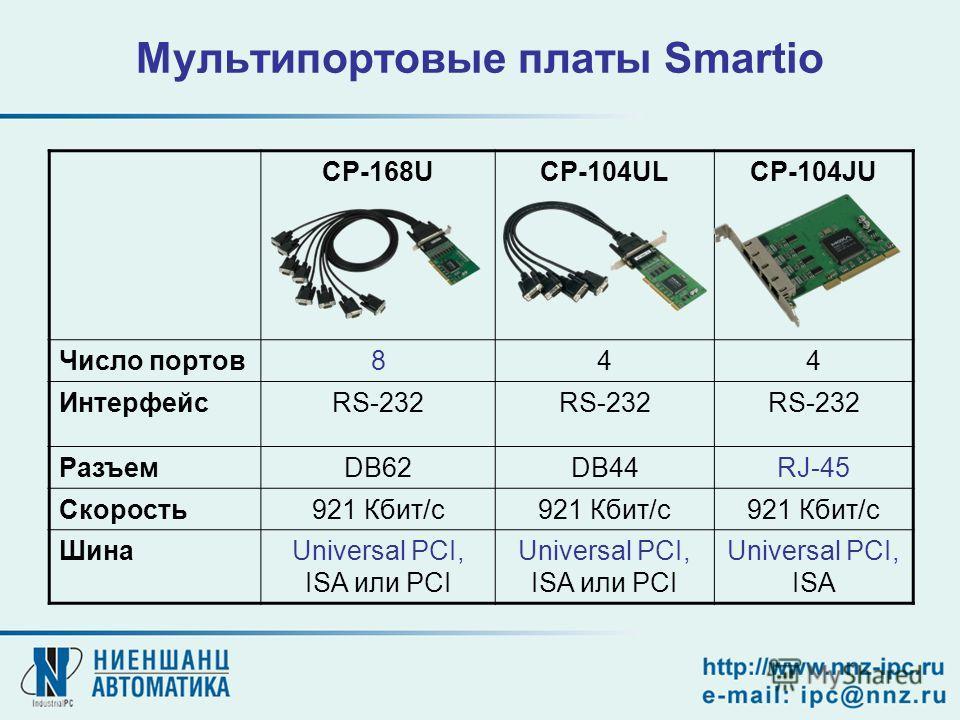 Мультипортовые платы Smartio CP-168UCP-104ULCP-104JU Число портов844 ИнтерфейсRS-232 РазъемDB62DB44RJ-45 Скорость921 Кбит/с ШинаUniversal PCI, ISA или PCI Universal PCI, ISA