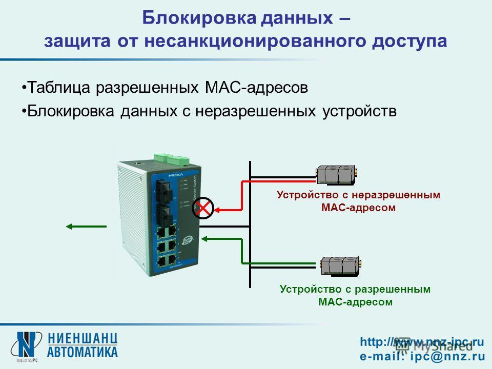 Блокировка данных – защита от несанкционированного доступа Устройство с разрешенным MAC-адресом Устройство с неразрешенным MAC-адресом Таблица разрешенных MAC-адресов Блокировка данных с неразрешенных устройств