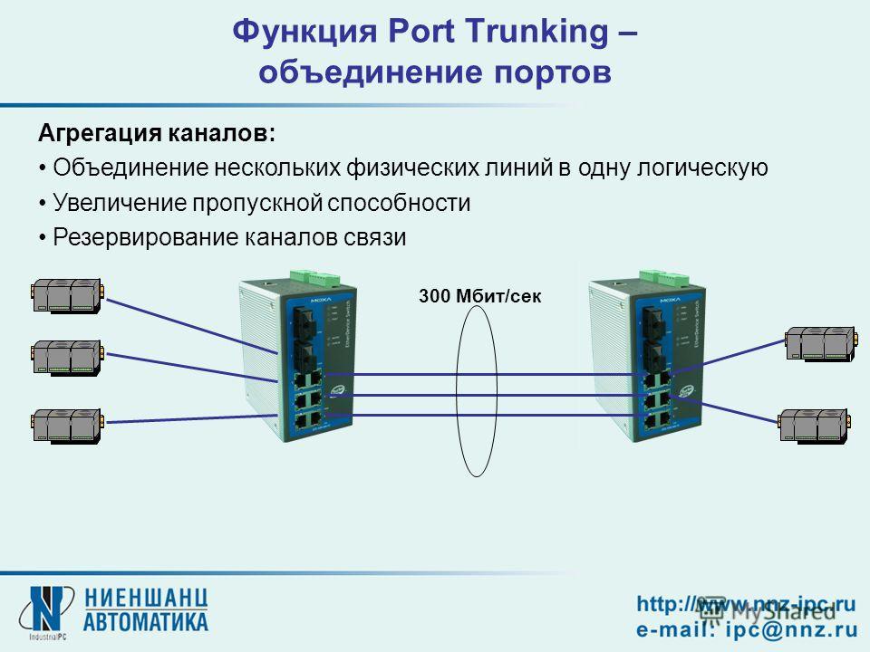 Функция Port Trunking – объединение портов Агрегация каналов: Объединение нескольких физических линий в одну логическую Увеличение пропускной способности Резервирование каналов связи 300 Мбит/сек