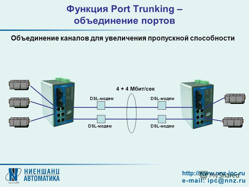 Функция Port Trunking – объединение портов Объединение каналов для увеличения пропускной сп о собности 4 + 4 Мбит/сек DSL-модем