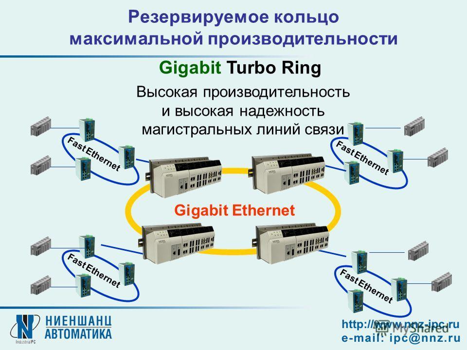 Резервируемое кольцо максимальной производительности Высокая производительность и высокая надежность магистральных линий связи Gigabit Turbo Ring Fast Ethernet Gigabit Ethernet