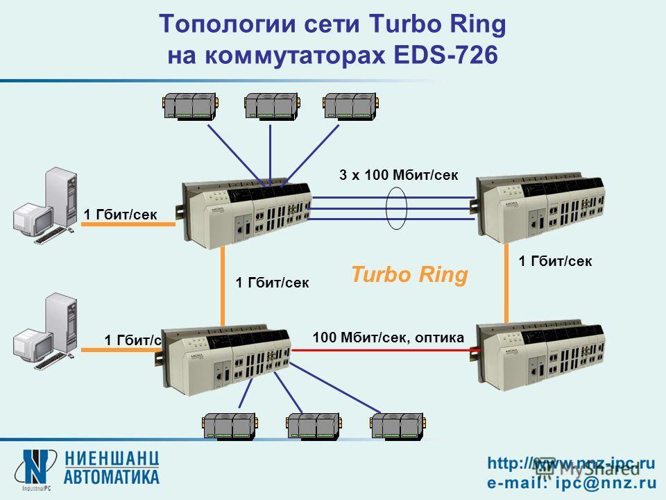 Топологии сети Turbo Ring на коммутаторах EDS-726 1 Гбит/сек 3 x 100 Мбит/сек 1 Гбит/сек 100 Мбит/сек, оптика Turbo Ring