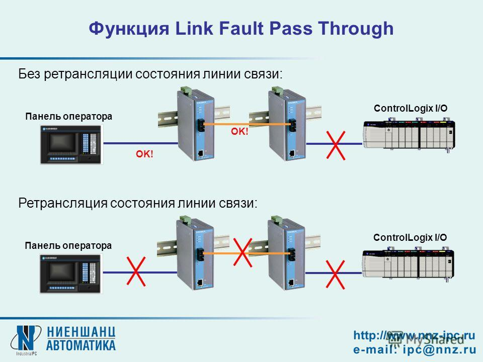 ControlLogix I/O OK! Панель оператора OK! ControlLogix I/O Панель оператора Функция Link Fault Pass Through Без ретрансляции состояния линии связи: Ретрансляция состояния линии связи: