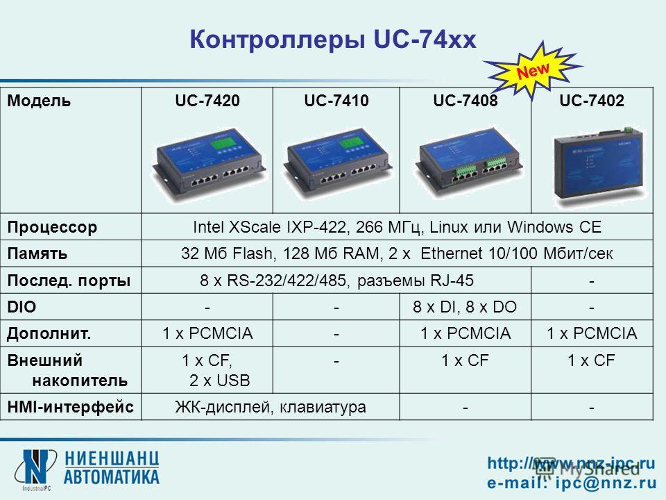 Контроллеры UC-74xx МодельUC-7420UC-7410UC-7408UC-7402 ПроцессорIntel XScale IXP-422, 266 МГц, Linux или Windows CE Память32 Мб Flash, 128 Мб RAM, 2 x Ethernet 10/100 Мбит/сек Послед. порты8 x RS-232/422/485, разъемы RJ-45- DIO--8 x DI, 8 x DO- Допол