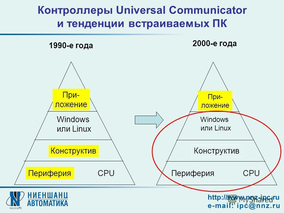 Контроллеры Universal Communicator и тенденции встраиваемых ПК Периферия Windows или Linux При- ложение Конструктив 2000-е года CPUПериферия Windows или Linux При- ложение Конструктив 1990-е года CPU