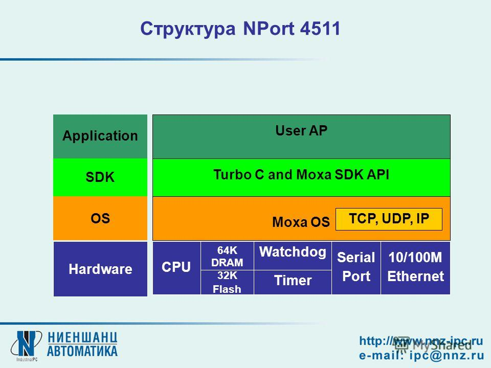 User AP Turbo C and Moxa SDK API Moxa OS TCP, UDP, IP CPU Serial Port 10/100M Ethernet Application SDK OS Hardware 64K DRAM Timer Watchdog 32K Flash Структура NPort 4511
