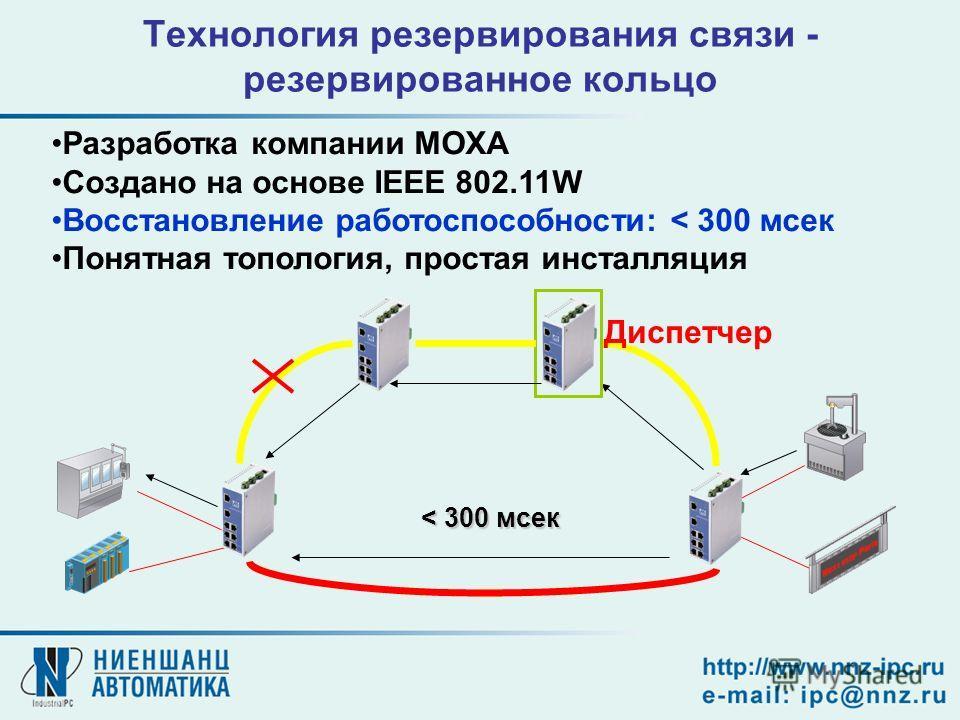 Технология резервирования связи - резервированное кольцо Разработка компании MOXA Создано на основе IEEE 802.11W Восстановление работоспособности: < 300 мсек Понятная топология, простая инсталляция Диспетчер < 300 мсек
