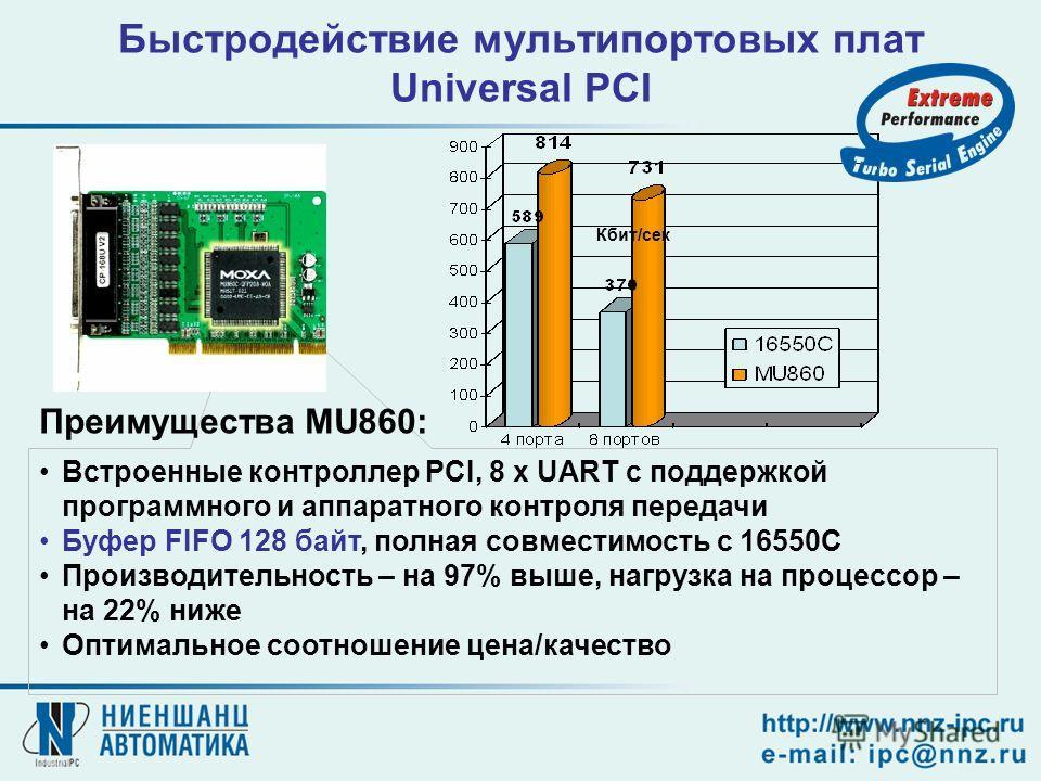 Кбит/сек Встроенные контроллер PCI, 8 x UART с поддержкой программного и аппаратного контроля передачи Буфер FIFO 128 байт, полная совместимость с 16550C Производительность – на 97% выше, нагрузка на процессор – на 22% ниже Оптимальное соотношение це