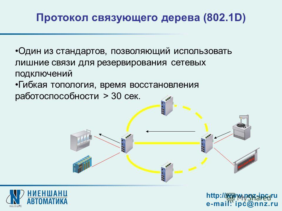 Протокол связующего дерева (802.1D) Один из стандартов, позволяющий использовать лишние связи для резервирования сетевых подключений Гибкая топология, время восстановления работоспособности > 30 сек.