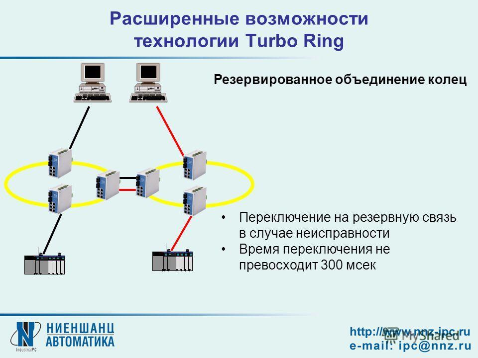 Расширенные возможности технологии Turbo Ring Переключение на резервную связь в случае неисправности Время переключения не превосходит 300 мсек Резервированное объединение колец