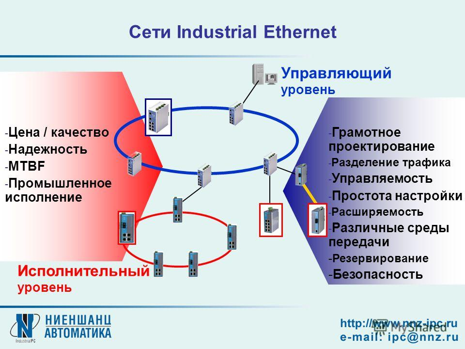 Сети Industrial Ethernet - Цена / качество - Надежность - MTBF - Промышленное исполнение Исполнительный уровень Управляющий уровень - Грамотное проектирование - Разделение трафика - Управляемость - Простота настройки - Расширяемость - Различные среды