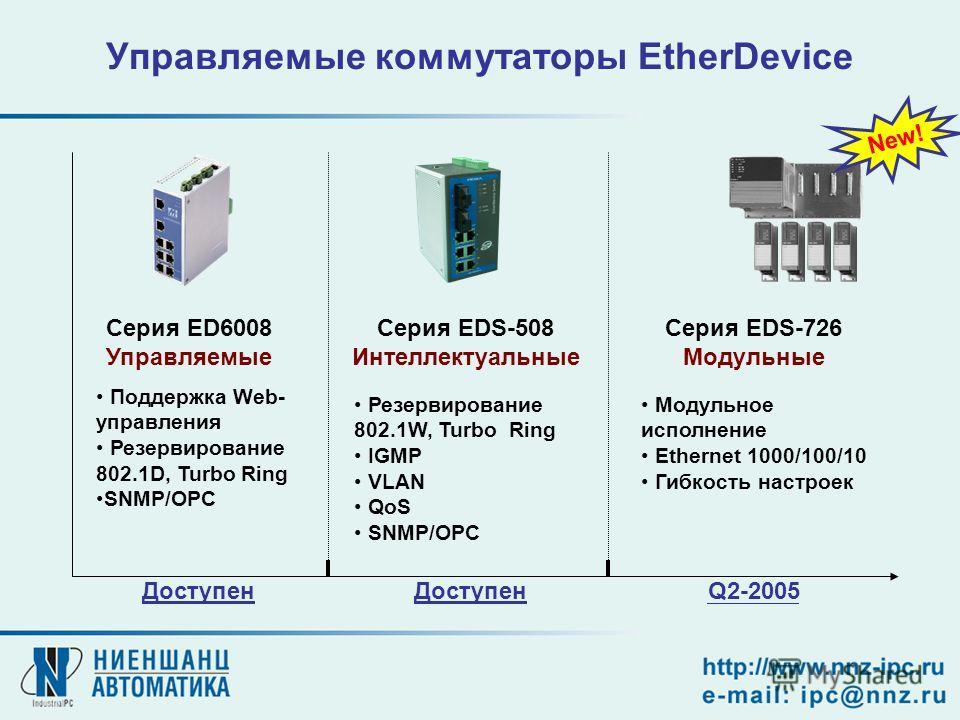Управляемые коммутаторы EtherDevice Серия ED6008 Управляемые Серия EDS-508 Интеллектуальные Серия EDS-726 Модульные Поддержка Web- управления Резервирование 802.1D, Turbo Ring SNMP/OPC Резервирование 802.1W, Turbo Ring IGMP VLAN QoS SNMP/OPC Модульно