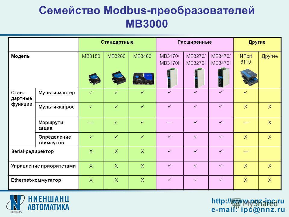Семейство Modbus-преобразователей MB3000 СтандартныеРасширенныеДругие МодельMB3180MB3280MB3480MB3170/ MB3170I MB3270/ MB3270I MB3470/ MB3470I NPort 6110 Другие Стан- дартные функции Мульти-мастер Мульти-запрос XX Маршрути- зация X Определение таймаут