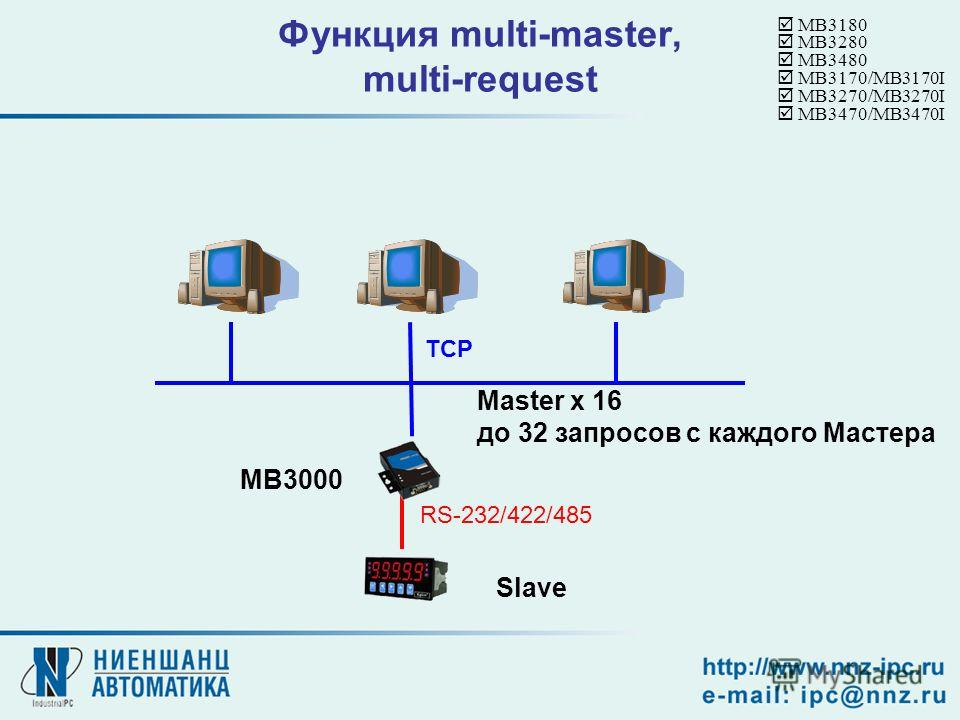 Функция multi-master, multi-request TCP Master x 16 до 32 запросов с каждого Мастера Slave RS-232/422/485 MB3180 MB3280 MB3480 MB3170/MB3170I MB3270/MB3270I MB3470/MB3470I MB3000