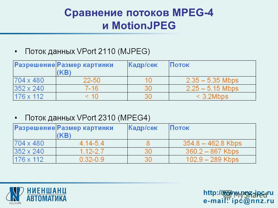 Поток данных VPort 2110 (MJPEG) Поток данных VPort 2310 (MPEG4) Сравнение потоков MPEG-4 и MotionJPEG