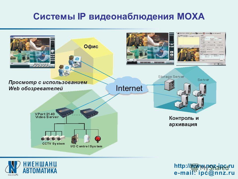 Internet Просмотр с использованием Web обозревателей Офис Контроль и архивация Cистемы IP видеонаблюдения MOXA