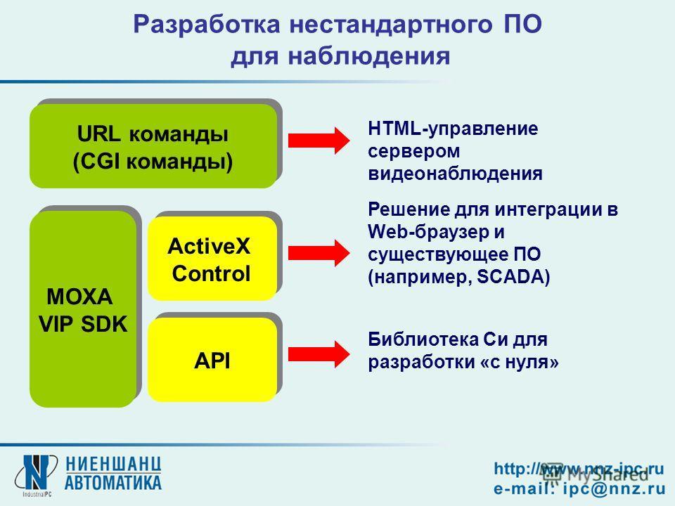 Разработка нестандартного ПО для наблюдения HTML-управление сервером видеонаблюдения URL команды (CGI команды) URL команды (CGI команды) MOXA VIP SDK MOXA VIP SDK ActiveX Control ActiveX Control API Решение для интеграции в Web-браузер и существующее