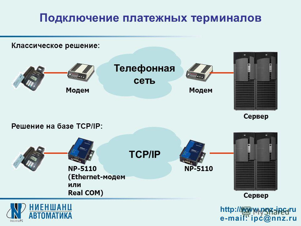 Телефонная сеть TCP/IP Модем NP-5110 (Ethernet-модем или Real COM) NP-5110 Подключение платежных терминалов Сервер Классическое решение: Решение на базе TCP/IP: