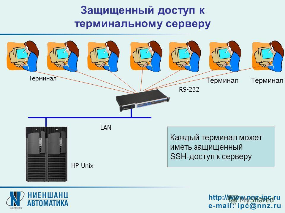 LAN Терминал RS-232 Терминал Каждый терминал может иметь защищенный SSH-доступ к серверу HP Unix Защищенный доступ к терминальному серверу