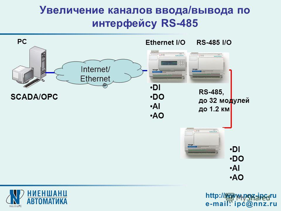 Увеличение каналов ввода/вывода по интерфейсу RS-485 Ethernet I/O PC RS-485 I/O RS-485, до 32 модулей до 1.2 км DI DO AI AO SCADA/OPC Internet/ Ethernet DI DO AI AO