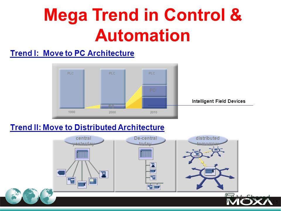 15 Trend I: Move to PC Architecture Trend II: Move to Distributed Architecture central yesterday De-central today distributed tomorrow 1990 PLC 20002010 PC Intelligent Field Devices PLC PC Mega Trend in Control & Automation