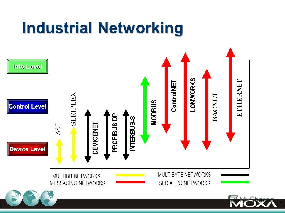 17 Industrial Networking MULTIBIT NETWORKS MULTIBYTE NETWORKS MESSAGING NETWORKS DEVICENET PROFIBUS DP ETHERN E T ASI SERIPLEX INTERBUS-S ControlNET LONWORKS BACNET MODBUS SERIAL I/O NETWORKS Device Level Info Level Control Level