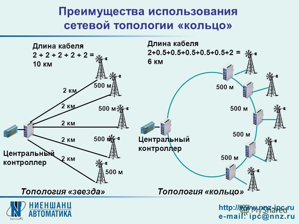 Преимущества использования сетевой топологии «кольцо» Топология «кольцо»Топология «звезда» 2 км Центральный контроллер Длина кабеля 2 + 2 + 2 + 2 + 2 = 10 км Длина кабеля 2+0.5+0.5+0.5+0.5+0.5+2 = 6 км 500 м Центральный контроллер 2 км 500 м