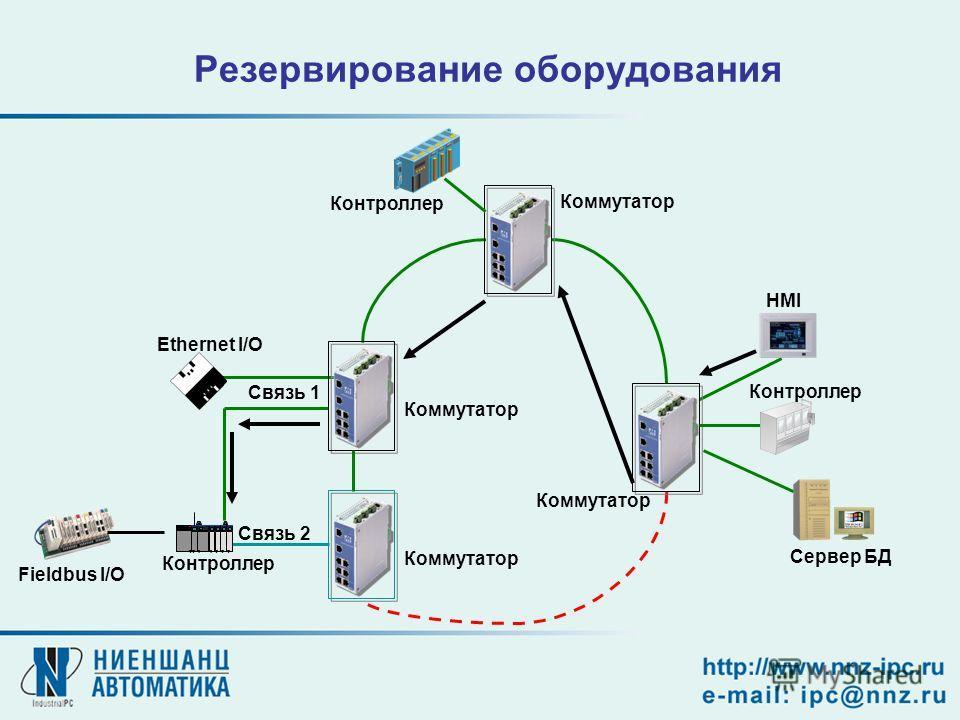 Резервирование оборудования Связь 1 Связь 2 HMI Контроллер Сервер БД Fieldbus I/O Контроллер Ethernet I/O Коммутатор