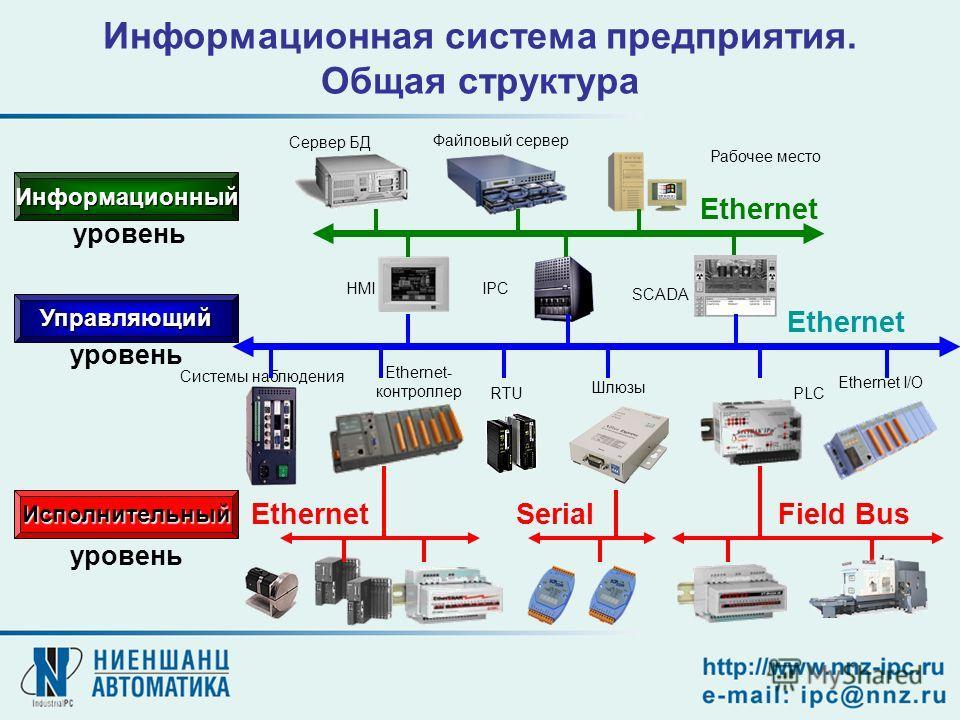 Информационная система предприятия. Общая структура HMIIPC SCADA Исполнительный PLC Ethernet I/O Шлюзы Системы наблюдения RTU Ethernet- контроллер Информационный Управляющий Ethernet SerialField Bus Сервер БД уровень Рабочее место Файловый сервер