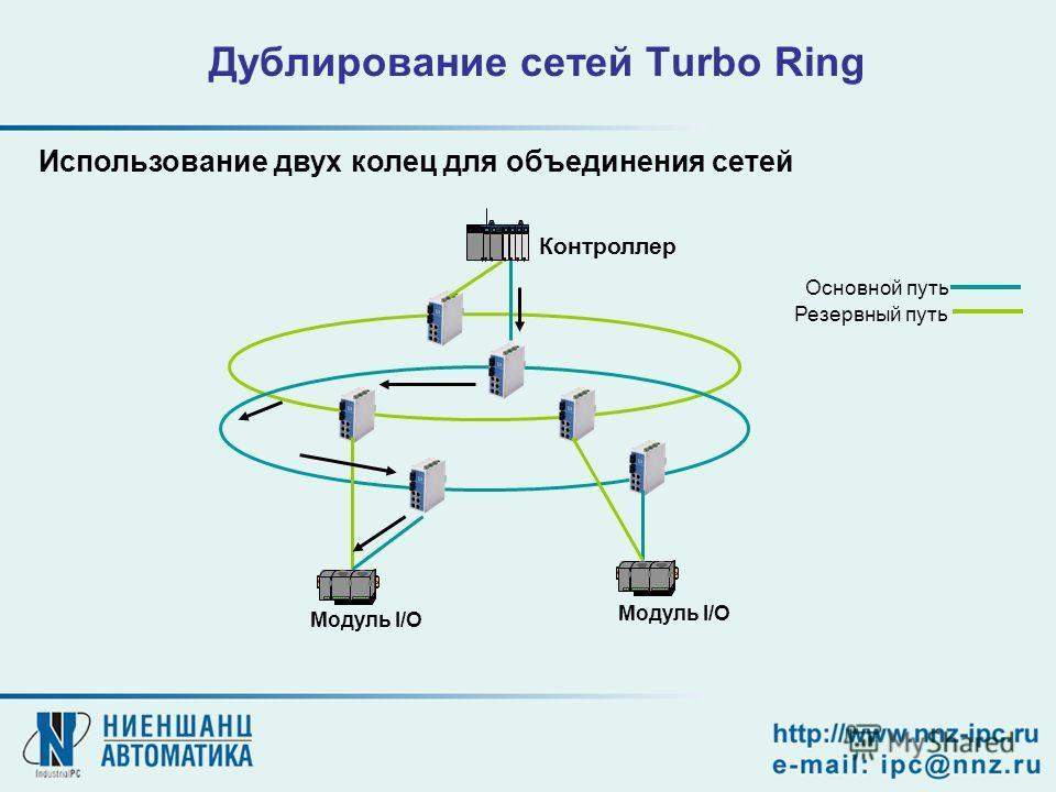 Основной путь Резервный путь Дублирование сетей Turbo Ring Модуль I/O Контроллер Модуль I/O Использование двух колец для объединения сетей