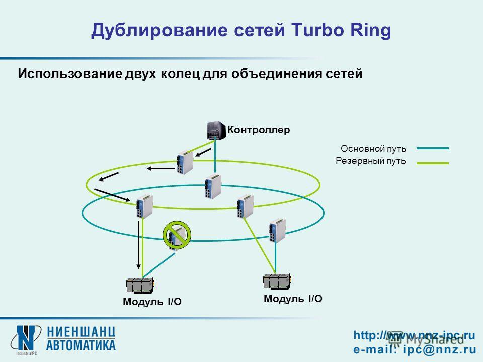 Контроллер Модуль I/O Основной путь Резервный путь Дублирование сетей Turbo Ring Использование двух колец для объединения сетей