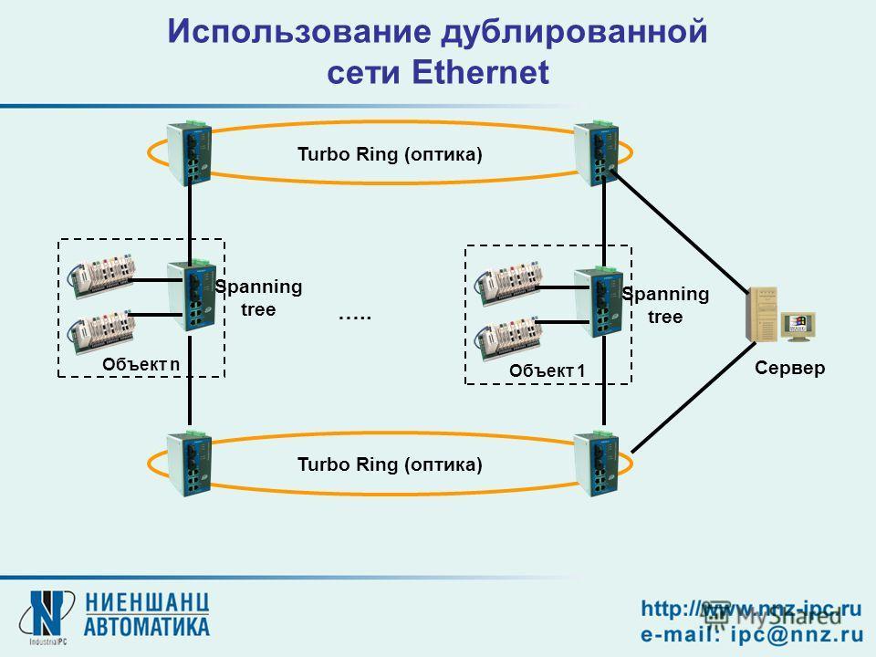 Использование дублированной сети Ethernet Объект nОбъект 1 Turbo Ring (оптика) ….. Turbo Ring (оптика) Сервер Spanning tree