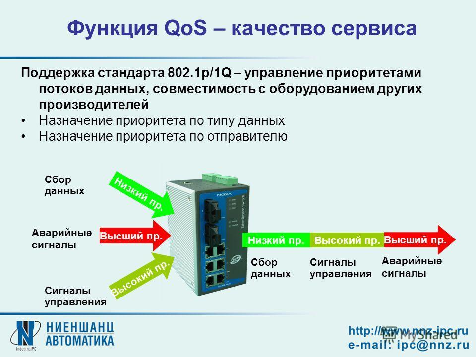 Функция QoS – качество сервиса Поддержка стандарта 802.1p/1Q – управление приоритетами потоков данных, совместимость с оборудованием других производителей Назначение приоритета по типу данных Назначение приоритета по отправителю Сбор данных Сигналы у