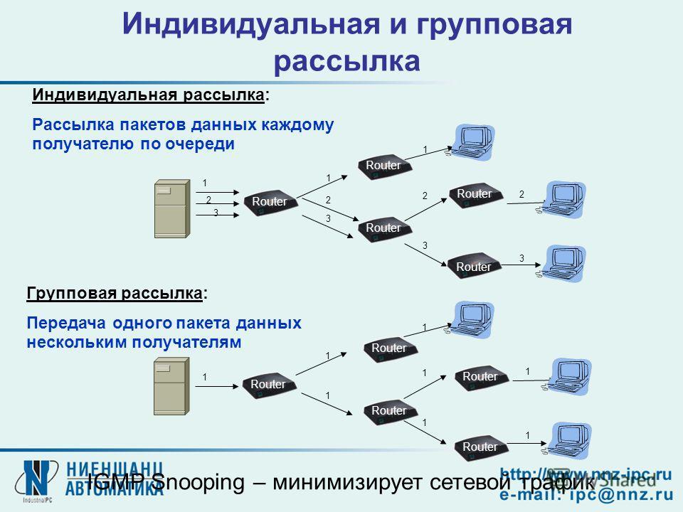 Индивидуальная и групповая рассылка Индивидуальная рассылка: Рассылка пакетов данных каждому получателю по очереди 1 2 3 1 2 3 2 3 1 2 3 Групповая рассылка: Передача одного пакета данных нескольким получателям 1 1 1 1 1 1 1 1 Router IGMP Snooping – м