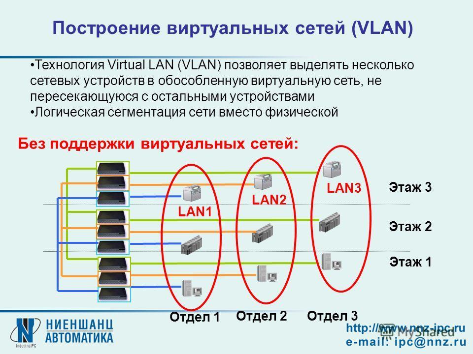 Построение виртуальных сетей (VLAN) Технология Virtual LAN (VLAN) позволяет выделять несколько сетевых устройств в обособленную виртуальную сеть, не пересекающуюся с остальными устройствами Логическая сегментация сети вместо физической Отдел 1 Отдел