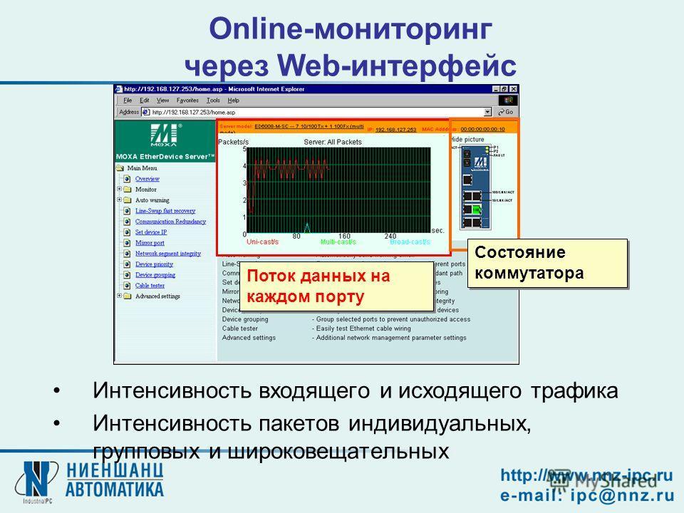 Online-мониторинг через Web-интерфейс Поток данных на каждом порту Состояние коммутатора Интенсивность входящего и исходящего трафика Интенсивность пакетов индивидуальных, групповых и широковещательных