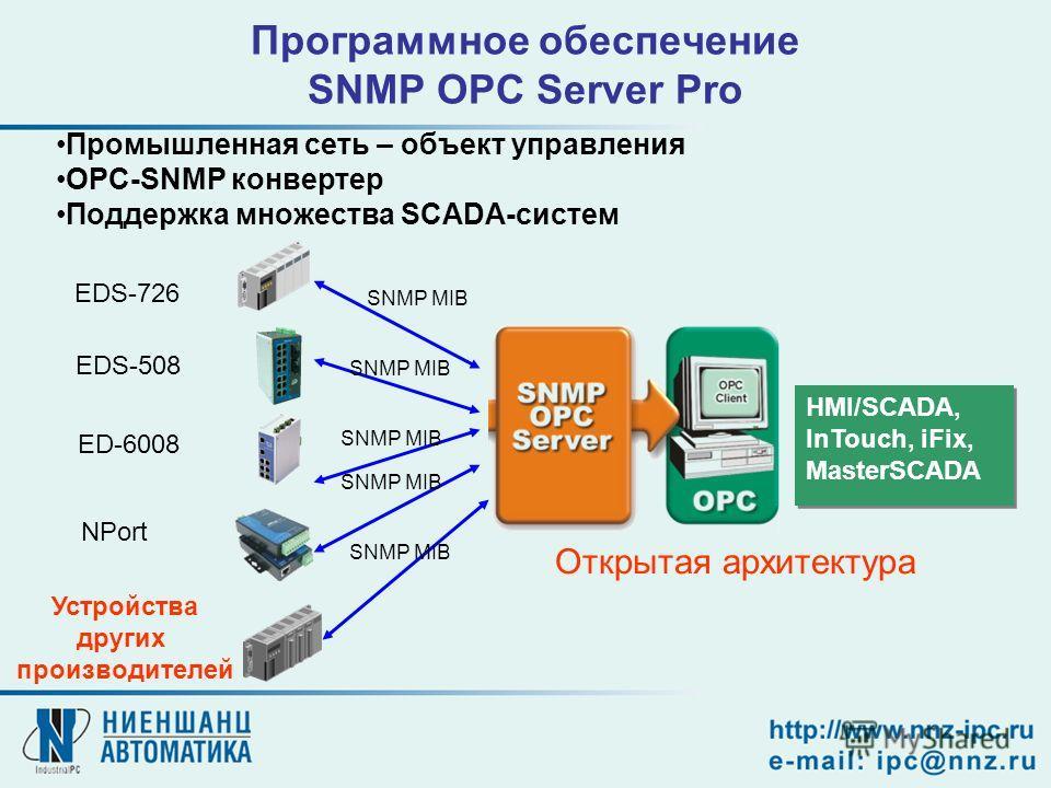 Программное обеспечение SNMP OPC Server Pro Промышленная сеть – объект управления OPC-SNMP конвертер Поддержка множества SCADA-систем HMI/SCADA, InTouch, iFix, MasterSCADA HMI/SCADA, InTouch, iFix, MasterSCADA EDS-726 EDS-508 ED-6008 NPort Устройства
