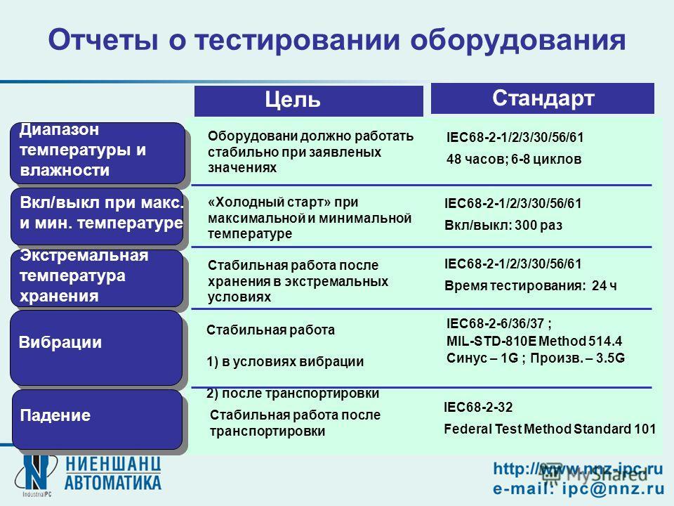 Отчеты о тестировании оборудования Диапазон температуры и влажности Вкл/выкл при макс. и мин. температуре Экстремальная температура хранения Вибрации Падение Стандарт IEC68-2-1/2/3/30/56/61 48 часов; 6-8 циклов IEC68-2-6/36/37 ; MIL-STD-810E Method 5