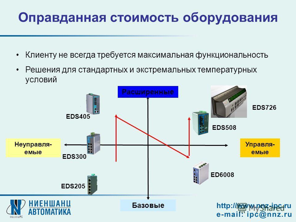 Оправданная стоимость оборудования Клиенту не всегда требуется максимальная функциональность Решения для стандартных и экстремальных температурных условий Неуправля- емые Управля- емые Расширенные EDS508 ED6008 EDS405 EDS205 EDS300 Базовые EDS726